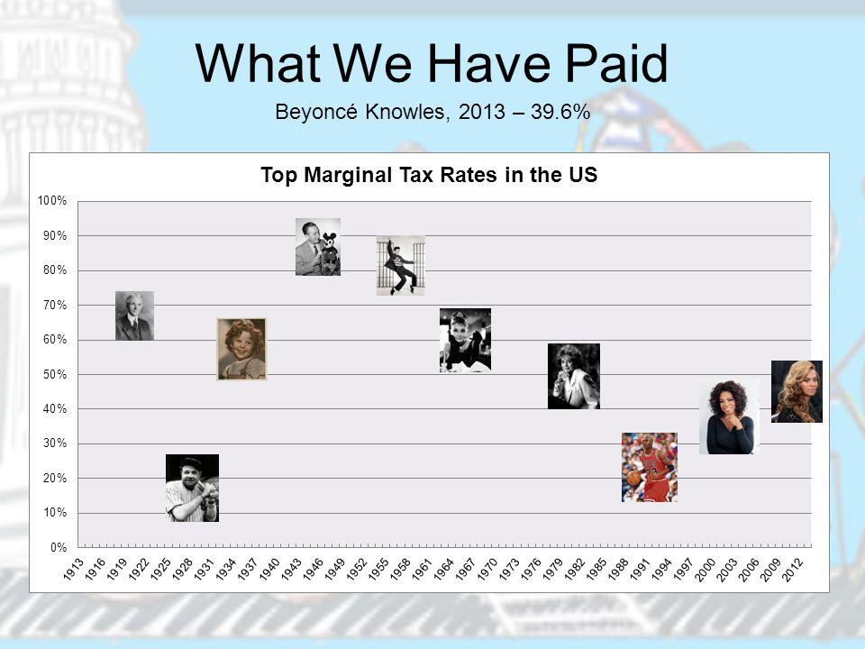 What We Have Paid Beyoncé Knowles, 2013 – 39.6%