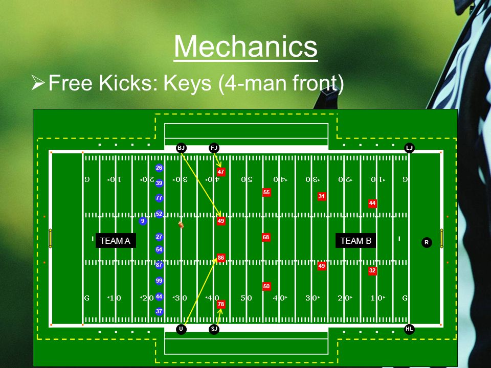 Mechanics  Free Kicks: Keys (4-man front) 26 39 77 52 54 87 99 44 37 27 9 47 86 78 68 49 50 55 49 31 32 44 TEAM BTEAM A USJHL BJFJLJ R