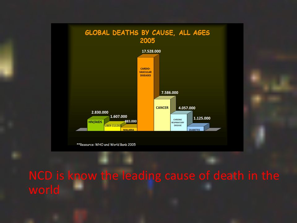 NCD is know the leading cause of death in the world
