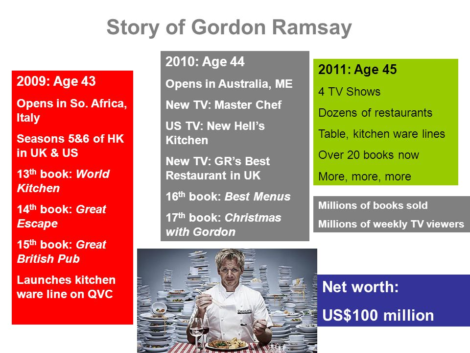 Story of Gordon Ramsay 2009: Age 43 Opens in So.