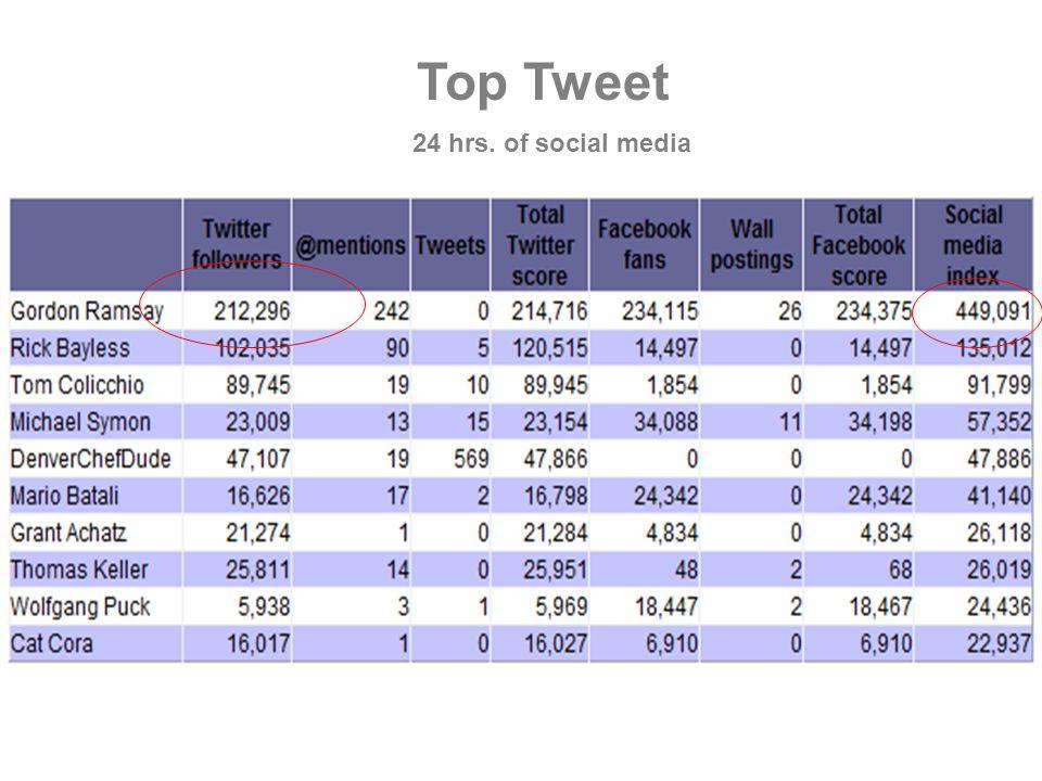 Top Tweet 24 hrs. of social media