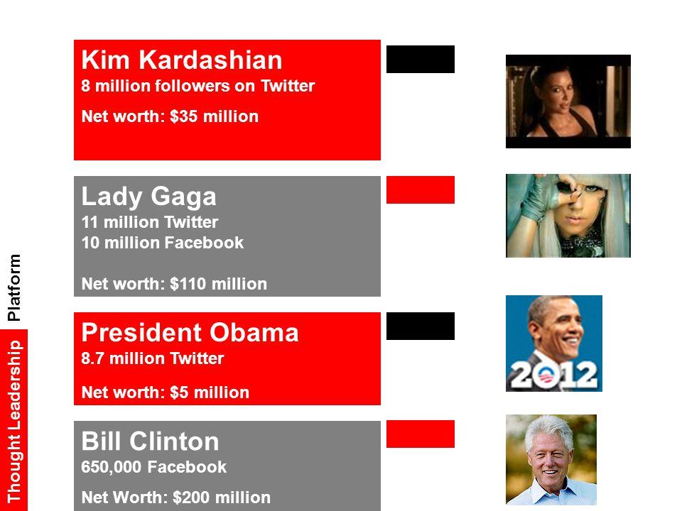 Kim Kardashian 8 million followers on Twitter Net worth: $35 million Bill Clinton 650,000 Facebook Net Worth: $200 million Platform Thought Leadership Lady Gaga 11 million Twitter 10 million Facebook Net worth: $110 million President Obama 8.7 million Twitter Net worth: $5 million