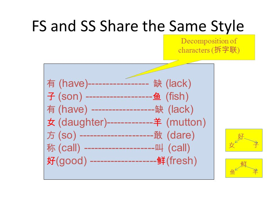 FS and SS Share the Same Style 有 (have)----------------- 缺 (lack) 子 (son) ------------------- 鱼 (fish) 有 (have) ------------------ 缺 (lack) 女 (daughter)------------- 羊 (mutton) 方 (so) --------------------- 敢 (dare) 称 (call) -------------------- 叫 (call) 好 (good) ------------------- 鲜 (fresh) Decomposition of characters ( 拆字联 ) 鲜 鱼 羊 好 女 子