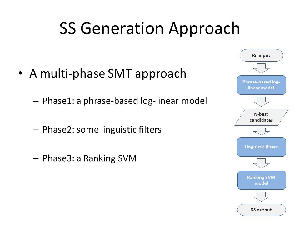 SS Generation Approach A multi-phase SMT approach – Phase1: a phrase-based log-linear model – Phase2: some linguistic filters – Phase3: a Ranking SVM Phrase-based log- linear model SS output Linguistic filters FS input N-best candidates Ranking SVM model