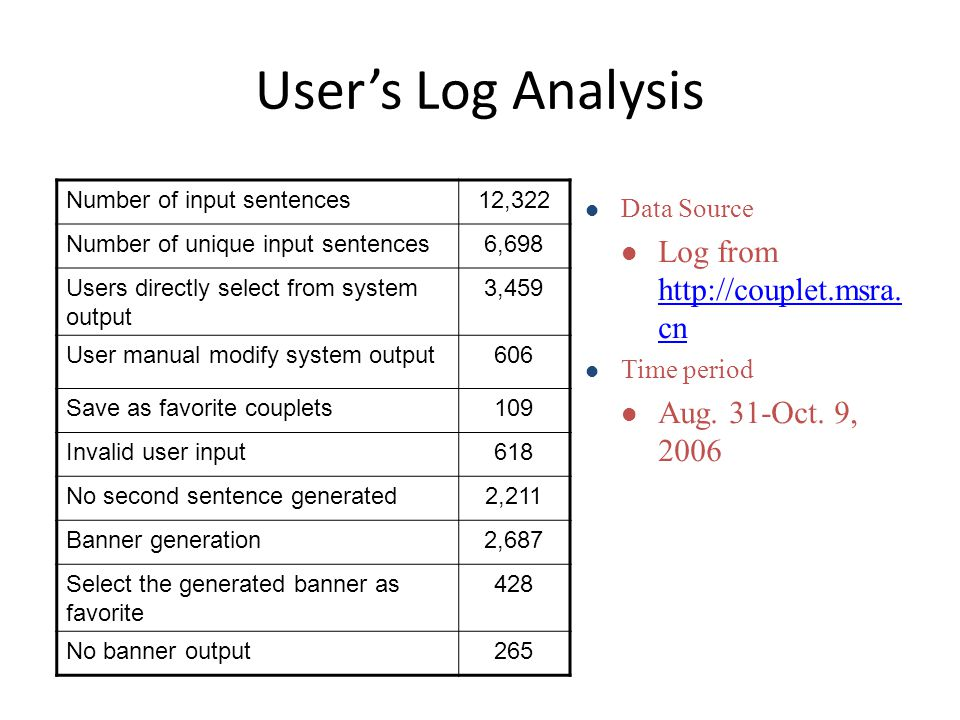 User's Log Analysis Number of input sentences12,322 Number of unique input sentences6,698 Users directly select from system output 3,459 User manual modify system output606 Save as favorite couplets109 Invalid user input618 No second sentence generated2,211 Banner generation2,687 Select the generated banner as favorite 428 No banner output265 Data Source Log from http://couplet.msra.