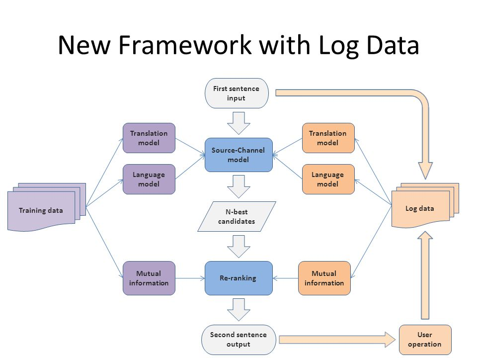 New Framework with Log Data Training data Source-Channel model Second sentence output Translation model Log data Re-ranking First sentence input Language model Mutual information N-best candidates Translation model Language model Mutual information User operation