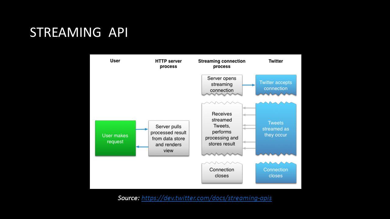 STREAMING API Source: https://dev.twitter.com/docs/streaming-apishttps://dev.twitter.com/docs/streaming-apis
