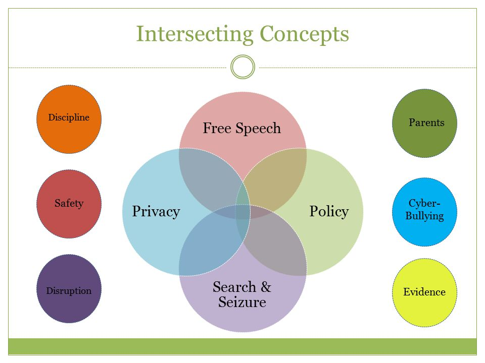 Intersecting Concepts Free Speech Policy Search & Seizure Privacy Discipline Safety Parents Cyber- Bullying Disruption Evidence