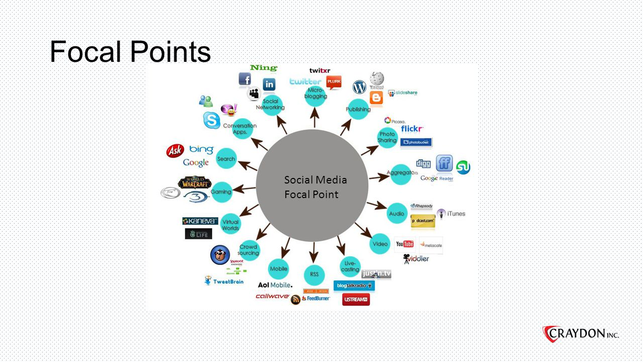 Focal Points Social Media Focal Point