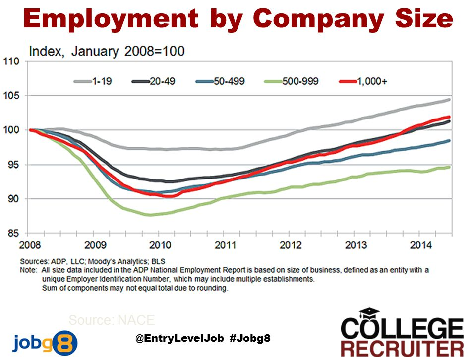 Employment by Company Size Source: NACE @EntryLevelJob #Jobg8
