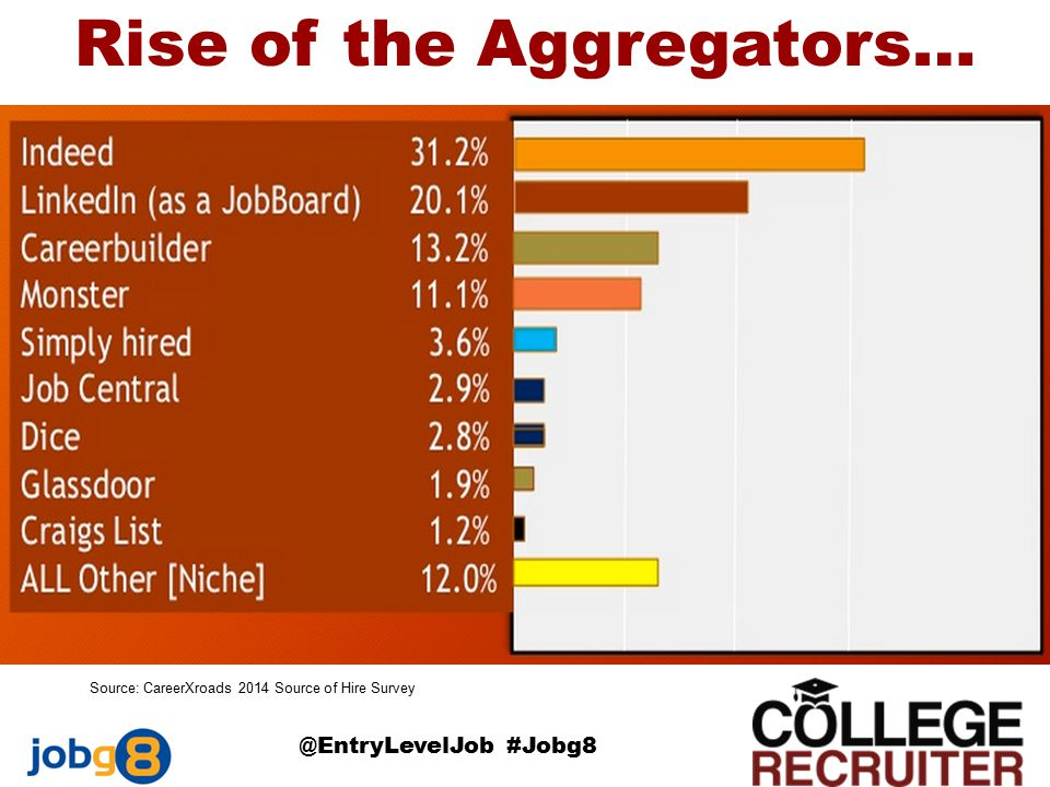 Rise of the Aggregators… @EntryLevelJob #Jobg8 Source: CareerXroads 2014 Source of Hire Survey