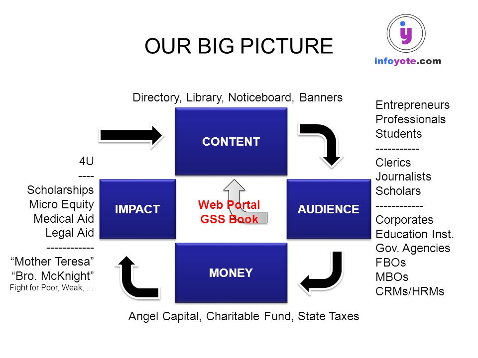 OUR BIG PICTURE MONEY IMPACT CONTENT AUDIENCE Directory, Library, Noticeboard, Banners 4U ---- Scholarships Micro Equity Medical Aid Legal Aid -------