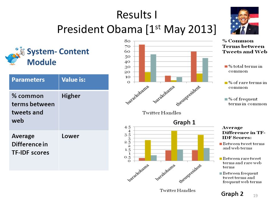 Results I President Obama [1 st May 2013] 19 Graph 1 Graph 2 System- Content Module ParametersValue is: % common terms between tweets and web Higher Average Difference in TF-IDF scores Lower