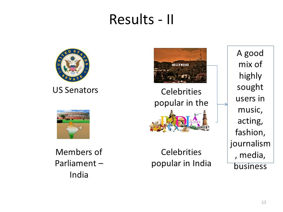 23 Results - II US Senators Members of Parliament – India Celebrities popular in the USA Celebrities popular in India A good mix of highly sought users in music, acting, fashion, journalism, media, business