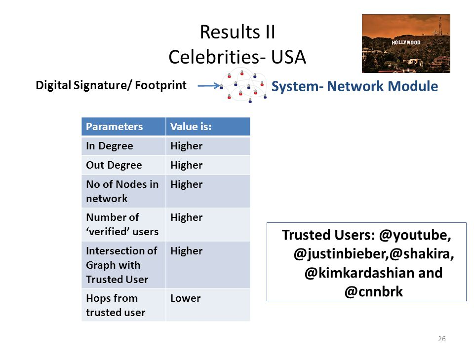 Results II Celebrities- USA 26 Trusted Users: @youtube, @justinbieber,@shakira, @kimkardashian and @cnnbrk ParametersValue is: In DegreeHigher Out DegreeHigher No of Nodes in network Higher Number of 'verified' users Higher Intersection of Graph with Trusted User Higher Hops from trusted user Lower Digital Signature/ Footprint System- Network Module