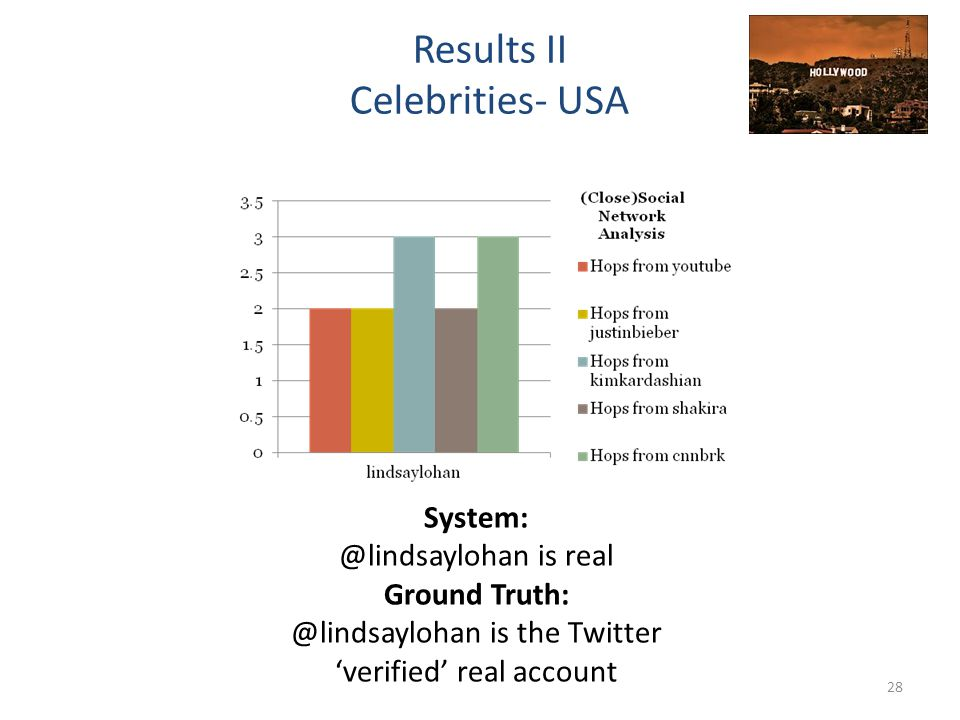 28 Results II Celebrities- USA System: @lindsaylohan is real Ground Truth: @lindsaylohan is the Twitter 'verified' real account