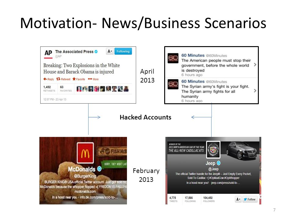 Motivation- News/Business Scenarios Hacked Accounts February 2013 7 April 2013