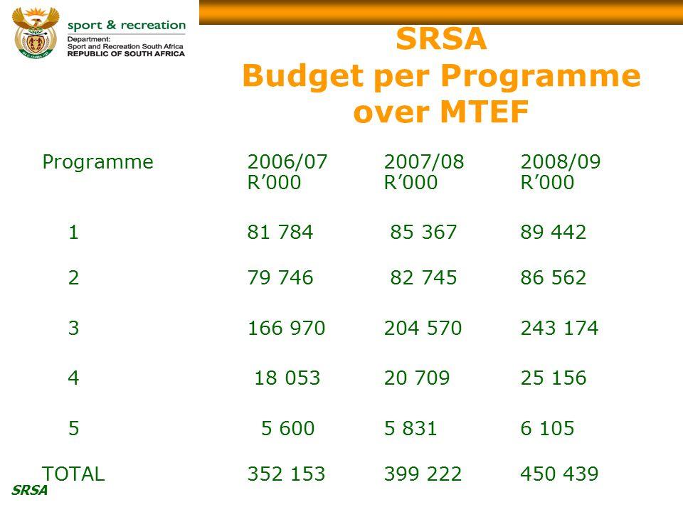 SRSA SRSA Budget per Programme over MTEF Programme2006/072007/08 2008/09 R'000R'000R'000 181 784 85 36789 442 279 746 82 74586 562 3166 970204 570243 174 4 18 05320 709 25 156 5 5 6005 8316 105 TOTAL 352 153399 222 450 439
