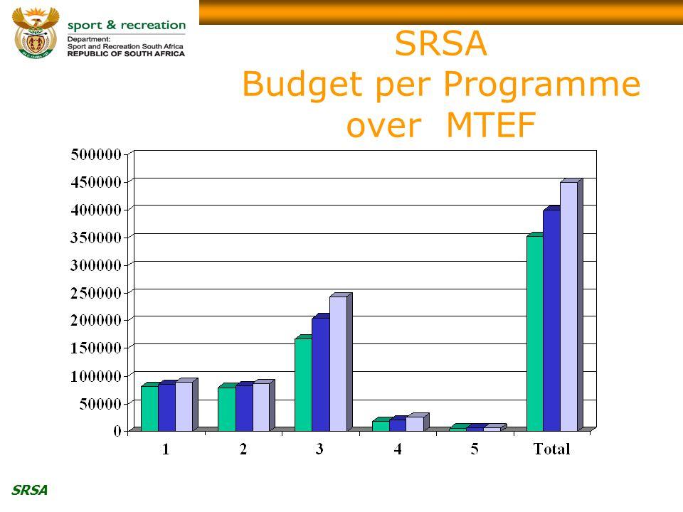 SRSA SRSA Budget per Programme over MTEF