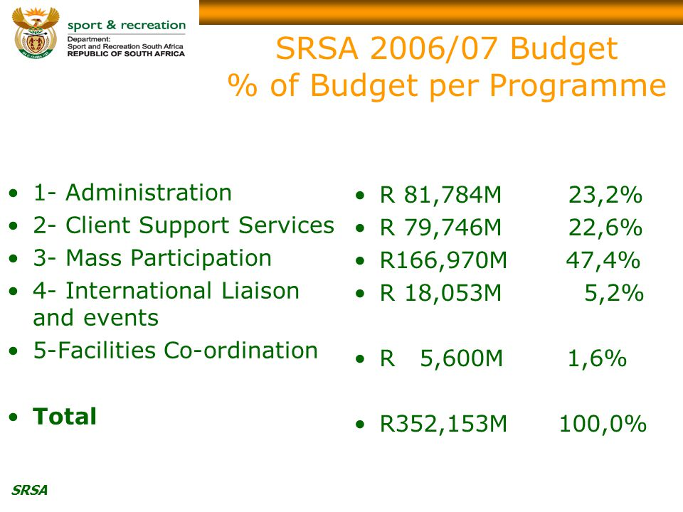 SRSA SRSA 2006/07 Budget % of Budget per Programme 1- Administration 2- Client Support Services 3- Mass Participation 4- International Liaison and events 5-Facilities Co-ordination Total R 81,784M 23,2% R 79,746M 22,6% R166,970M 47,4% R 18,053M 5,2% R 5,600M 1,6% R352,153M 100,0%