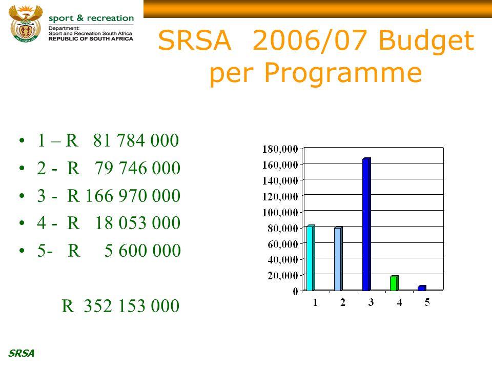 SRSA SRSA 2006/07 Budget per Programme 1 – R 81 784 000 2 - R 79 746 000 3 - R 166 970 000 4 - R 18 053 000 5-R 5 600 000 R 352 153 000