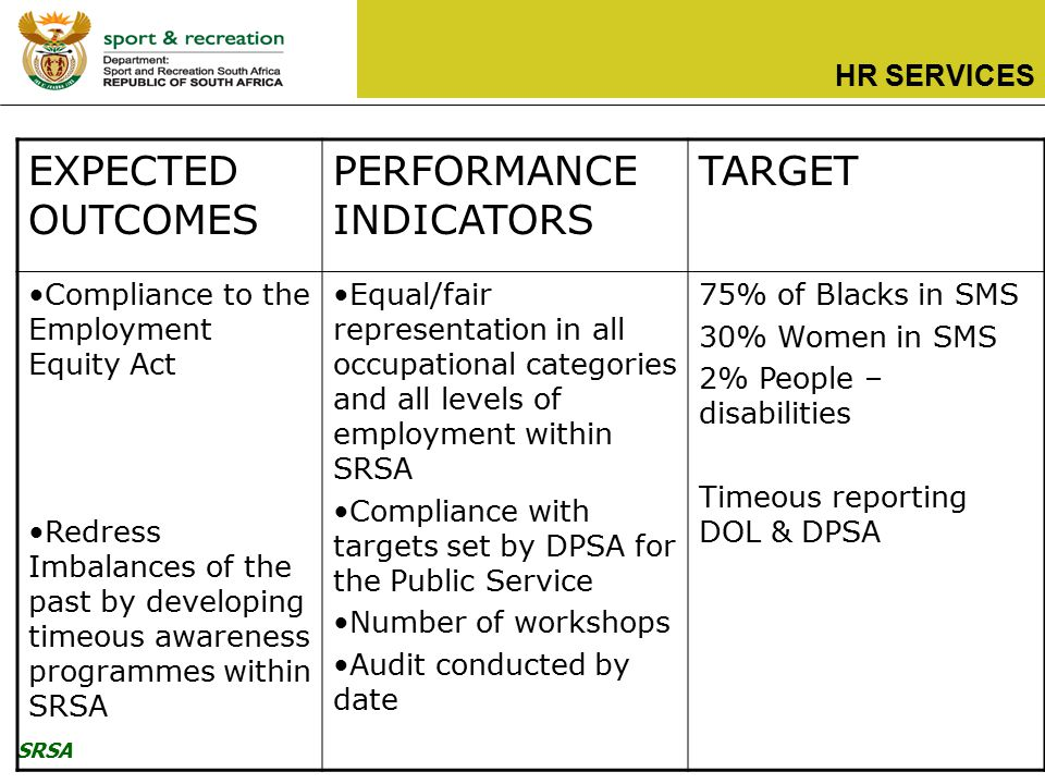 SRSA HR SERVICES EXPECTED OUTCOMES PERFORMANCE INDICATORS TARGET Compliance to the Employment Equity Act Redress Imbalances of the past by developing timeous awareness programmes within SRSA Equal/fair representation in all occupational categories and all levels of employment within SRSA Compliance with targets set by DPSA for the Public Service Number of workshops Audit conducted by date 75% of Blacks in SMS 30% Women in SMS 2% People – disabilities Timeous reporting DOL & DPSA