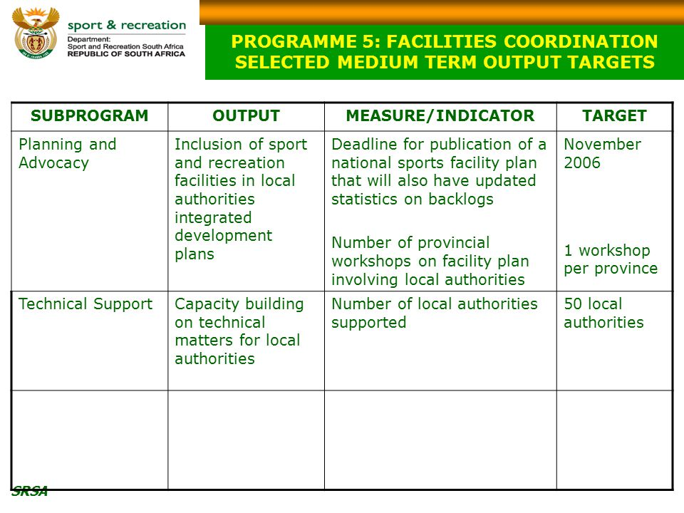 SRSA PROGRAMME 5: FACILITIES COORDINATION SELECTED MEDIUM TERM OUTPUT TARGETS SUBPROGRAMOUTPUTMEASURE/INDICATORTARGET Planning and Advocacy Inclusion of sport and recreation facilities in local authorities integrated development plans Deadline for publication of a national sports facility plan that will also have updated statistics on backlogs Number of provincial workshops on facility plan involving local authorities November 2006 1 workshop per province Technical SupportCapacity building on technical matters for local authorities Number of local authorities supported 50 local authorities