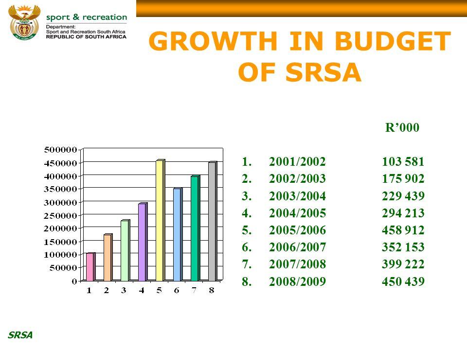 SRSA GROWTH IN BUDGET OF SRSA R'000 1.2001/2002103 581 2.2002/2003175 902 3.2003/2004229 439 4.2004/2005294 213 5.2005/2006458 912 6.2006/2007352 153 7.2007/2008399 222 8.2008/2009450 439