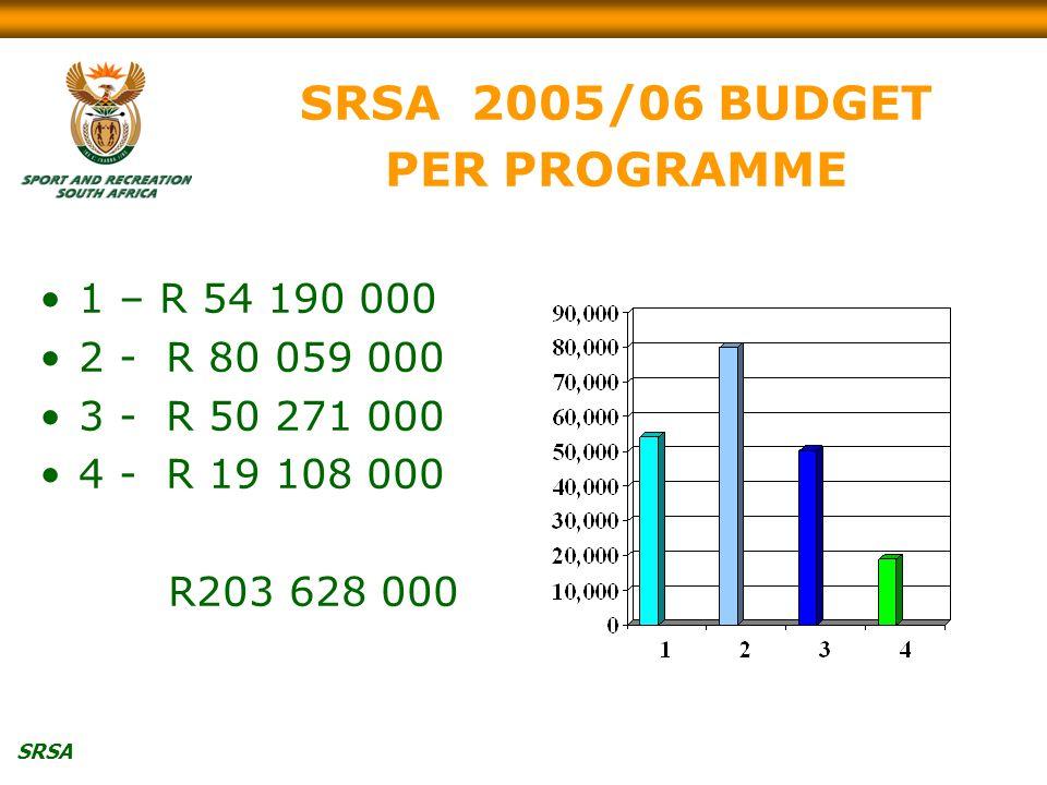 SRSA SRSA 2005/06 BUDGET PER PROGRAMME 1 – R 54 190 000 2 - R 80 059 000 3 - R 50 271 000 4 - R 19 108 000 R203 628 000