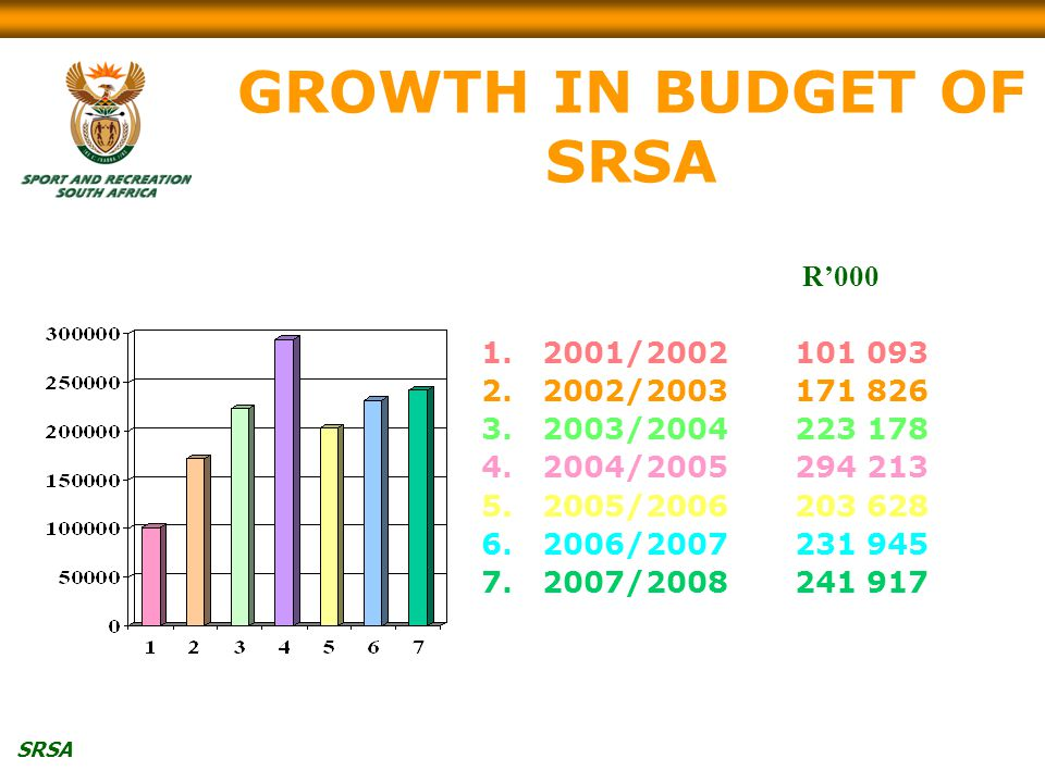 SRSA GROWTH IN BUDGET OF SRSA R' / / / / / / /