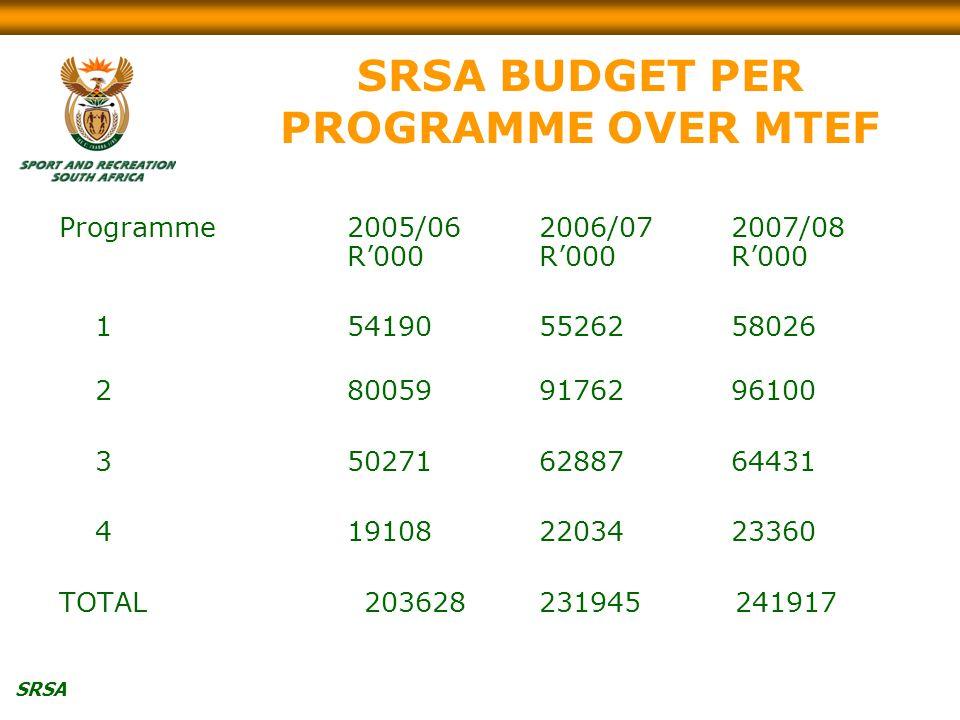SRSA SRSA BUDGET PER PROGRAMME OVER MTEF Programme2005/062006/072007/08 R'000R'000R'000 1541905526258026 2800599176296100 3502716288764431 4191082203423360 TOTAL 203628231945 241917