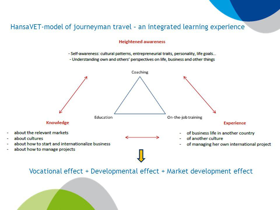 Vocational effect + Developmental effect + Market development effect HansaVET-model of journeyman travel – an integrated learning experience