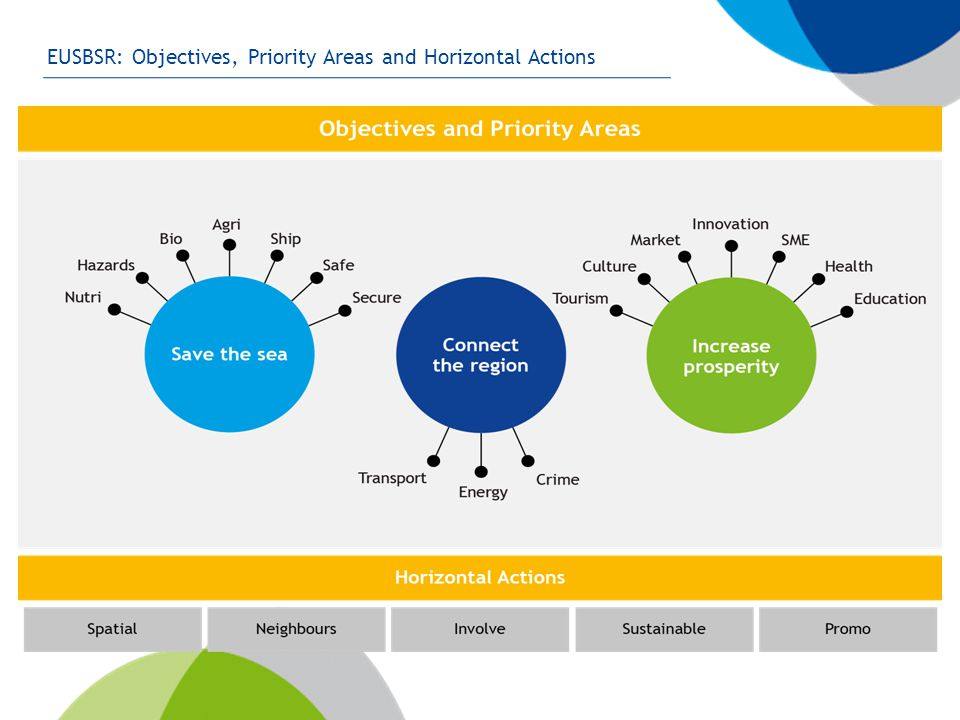 EUSBSR: Objectives, Priority Areas and Horizontal Actions