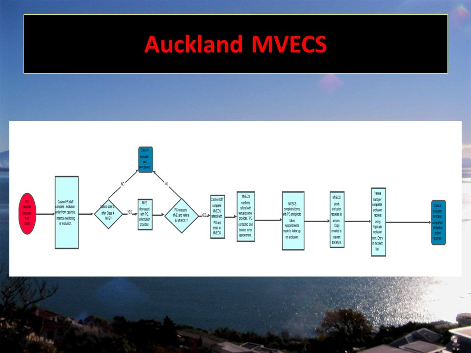 Auckland MVECS