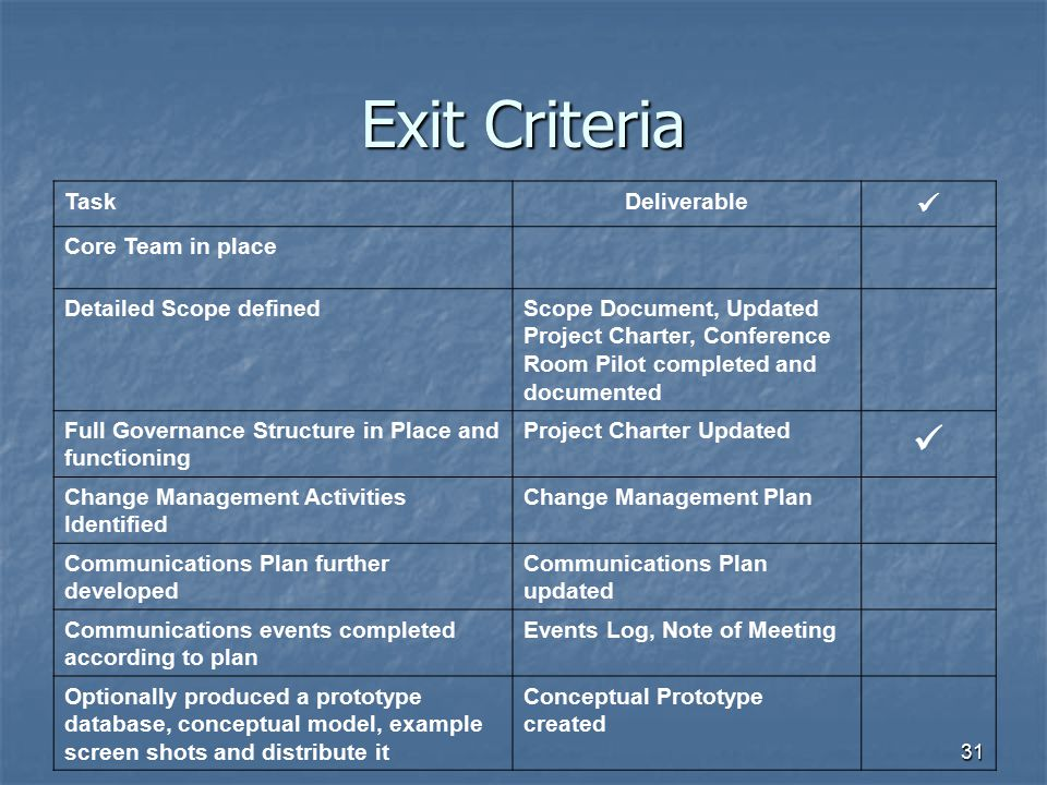 31 Exit Criteria TaskDeliverable Core Team in place Detailed Scope definedScope Document, Updated Project Charter, Conference Room Pilot completed and