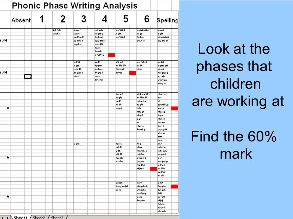 Look at the phases that children are working at Find the 60% mark