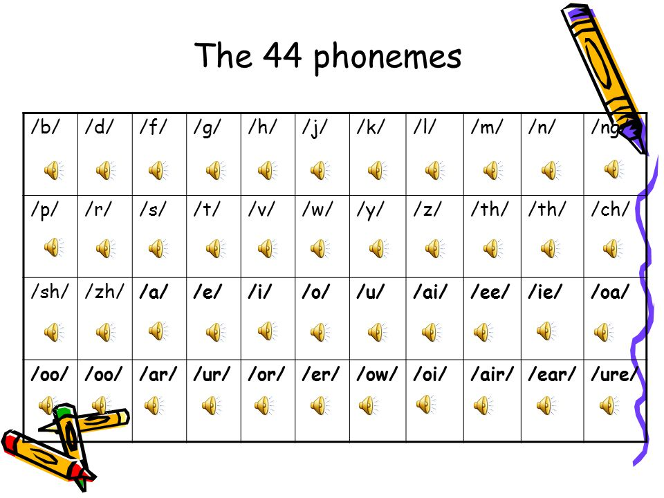 What it all means… PHONEME The smallest unit of sound in a word. There are 44 phonemes that we teach.