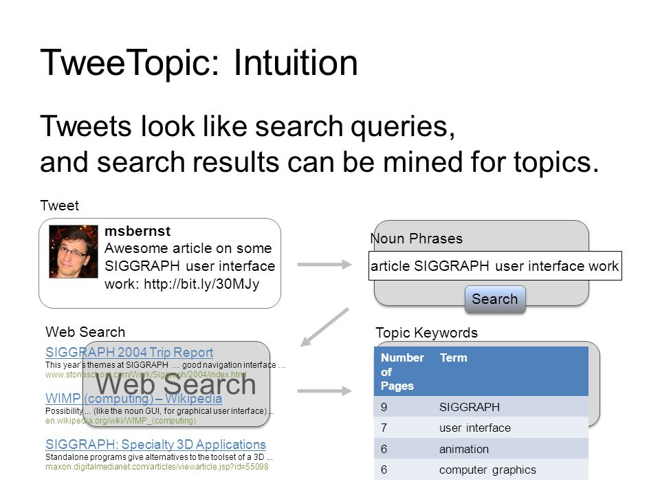 TweeTopic: Intuition Tweets look like search queries, and search results can be mined for topics.