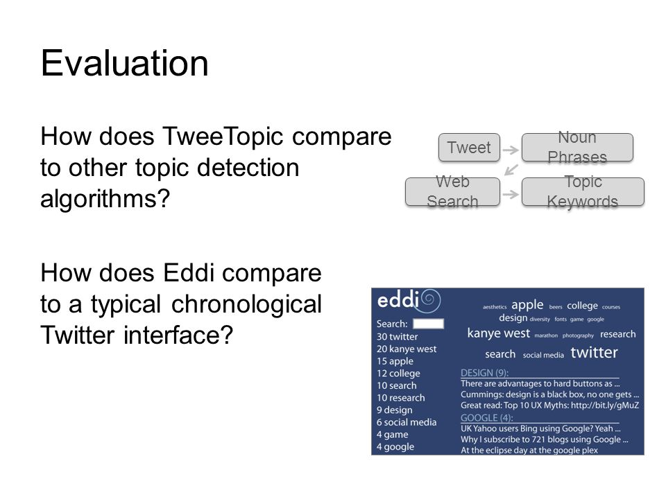 Evaluation How does TweeTopic compare to other topic detection algorithms.