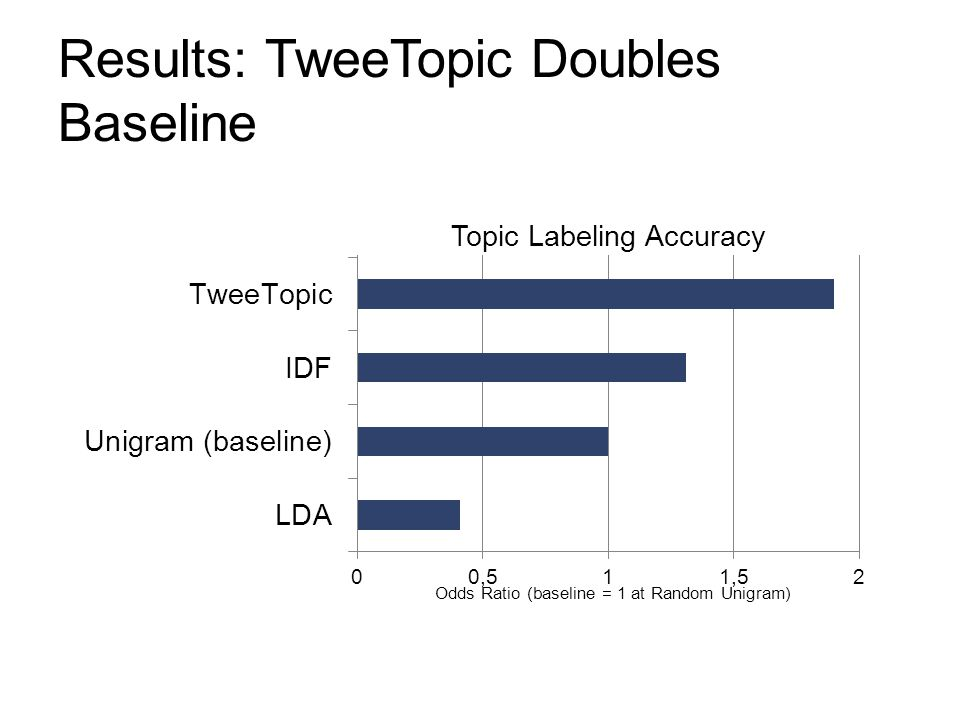 Results: TweeTopic Doubles Baseline Odds Ratio (baseline = 1 at Random Unigram) Topic Labeling Accuracy