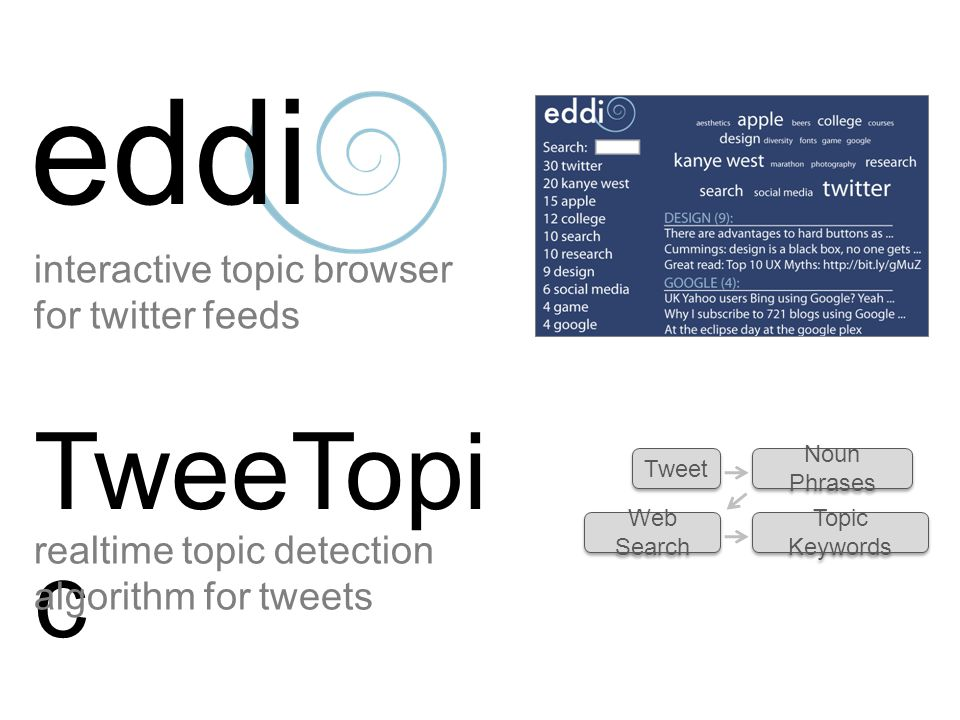 eddi interactive topic browser for twitter feeds TweeTopi c realtime topic detection algorithm for tweets Tweet Noun Phrases Web Search Topic Keywords