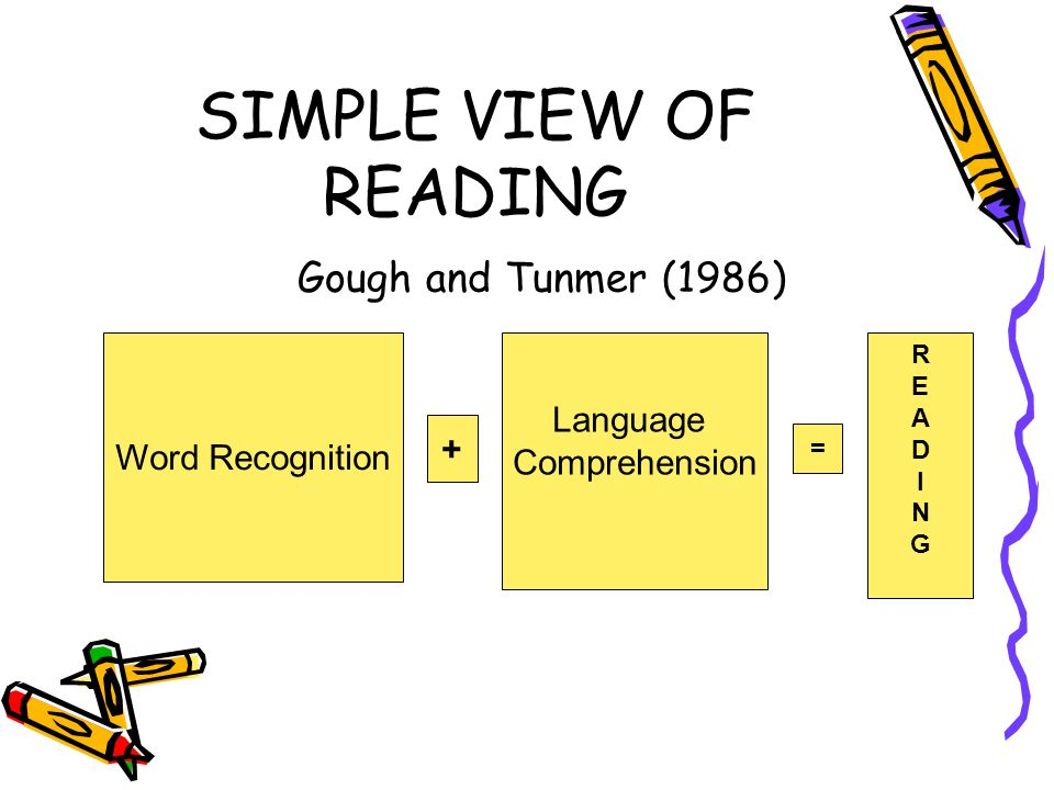 SIMPLE VIEW OF READING Gough and Tunmer (1986) Language Comprehension Word Recognition + = READINGREADING