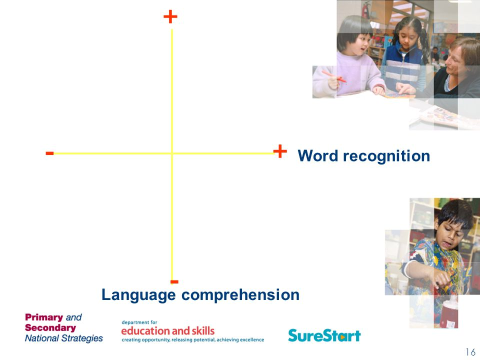 + + - - Language comprehension Word recognition Language comprehension 16