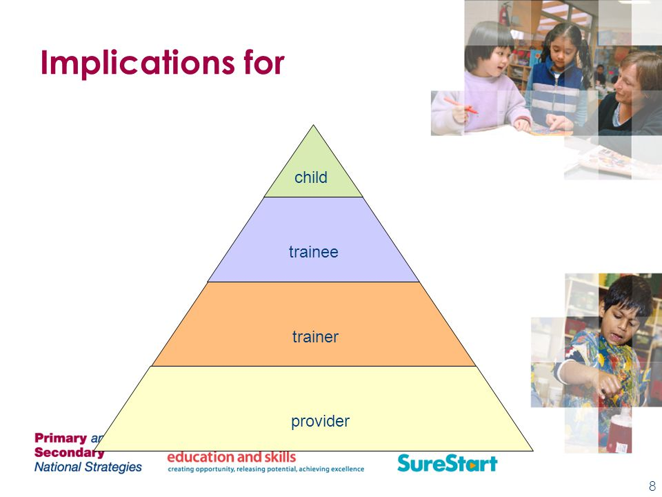 Implications for 8 child trainee trainer provider