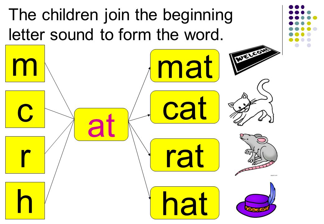 m c r h at mat cat rat hat The children join the beginning letter sound to form the word.
