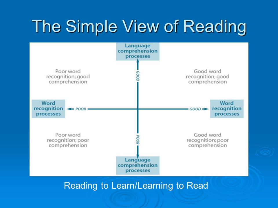 The Simple View of Reading Reading to Learn/Learning to Read