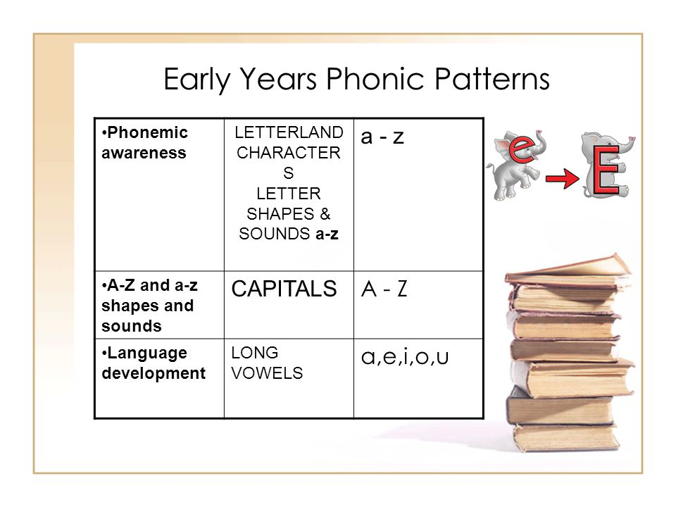 Early Years Phonic Patterns Phonemic awareness LETTERLAND CHARACTER S LETTER SHAPES & SOUNDS a-z a - z A-Z and a-z shapes and sounds CAPITALS A - Z La