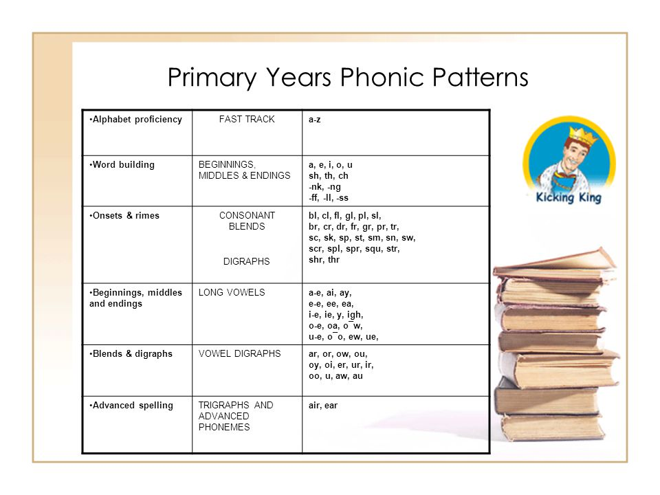 Primary Years Phonic Patterns Alphabet proficiencyFAST TRACKa-z Word buildingBEGINNINGS, MIDDLES & ENDINGS a, e, i, o, u sh, th, ch -nk, -ng -ff, -ll,