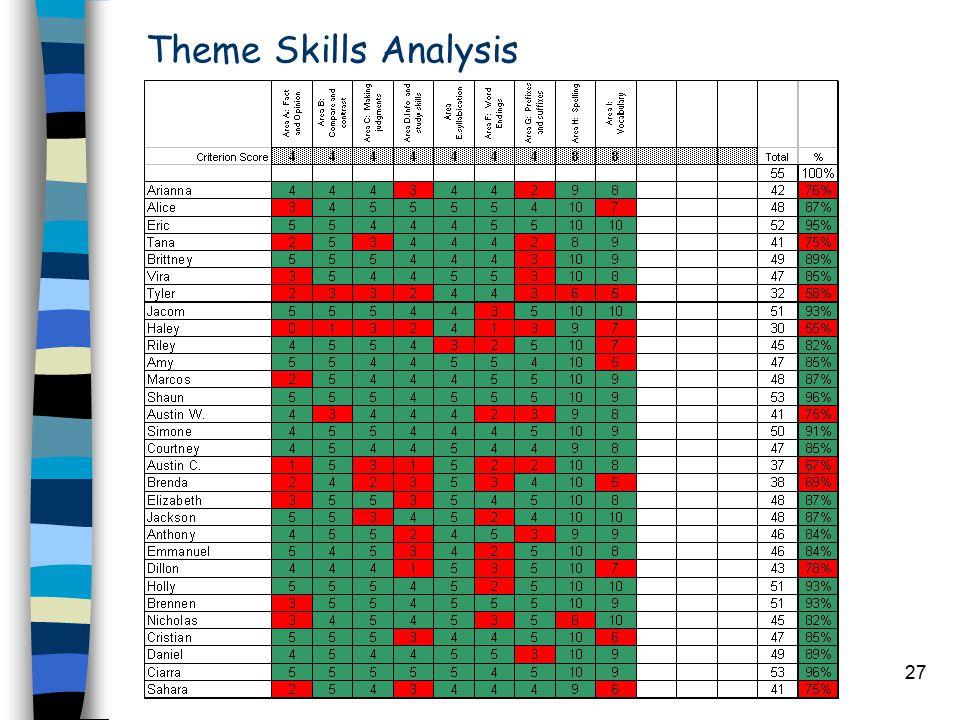 27 Theme Skills Analysis