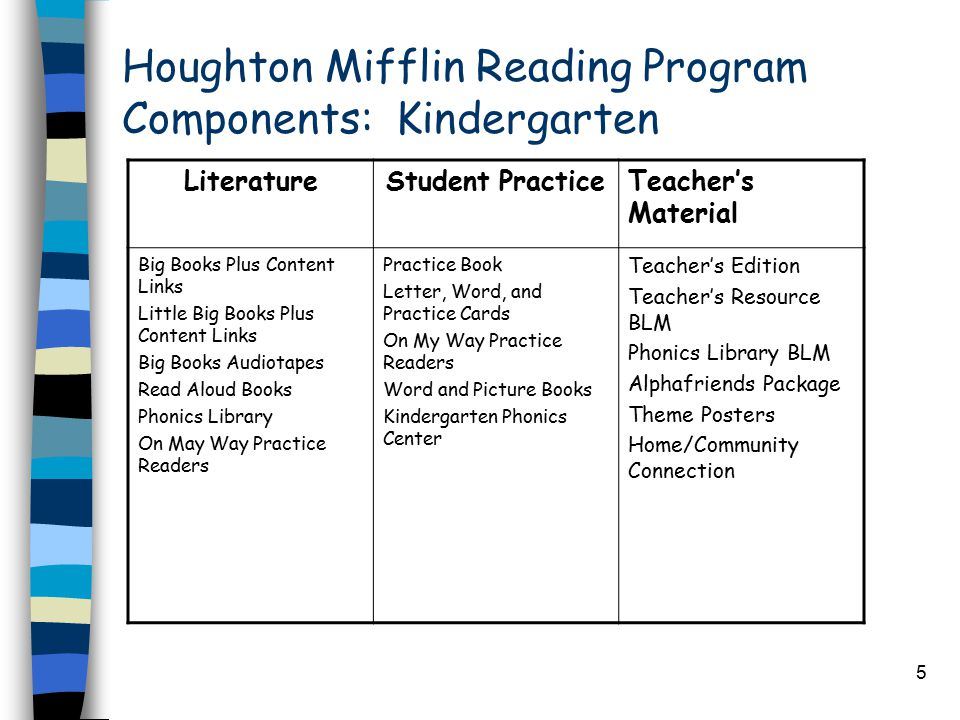 5 Houghton Mifflin Reading Program Components: Kindergarten LiteratureStudent PracticeTeacher's Material Big Books Plus Content Links Little Big Books Plus Content Links Big Books Audiotapes Read Aloud Books Phonics Library On May Way Practice Readers Practice Book Letter, Word, and Practice Cards On My Way Practice Readers Word and Picture Books Kindergarten Phonics Center Teacher's Edition Teacher's Resource BLM Phonics Library BLM Alphafriends Package Theme Posters Home/Community Connection